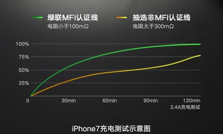 绿联长手机数据线给iPhone7充电对比