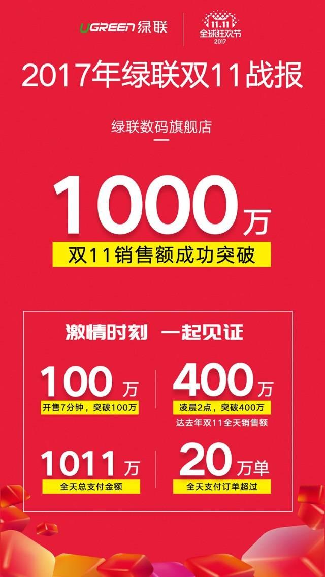 激动人心!天猫绿联旗舰店双11破千万!