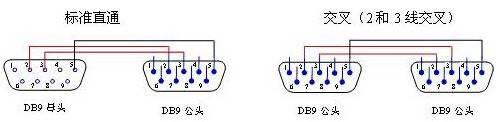 RS232串口线接法