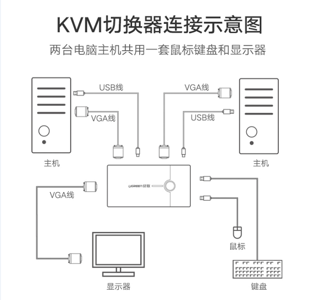 VGA切换器使用方法和常见问题说明