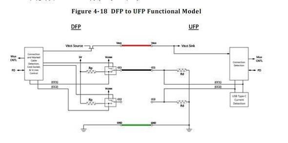 USB Type C DFP工作模式示意图