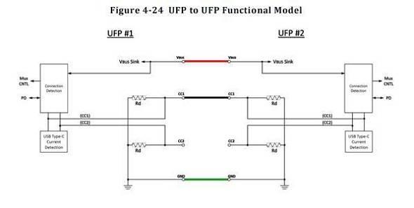 USB Type C UFP工作模式示意图