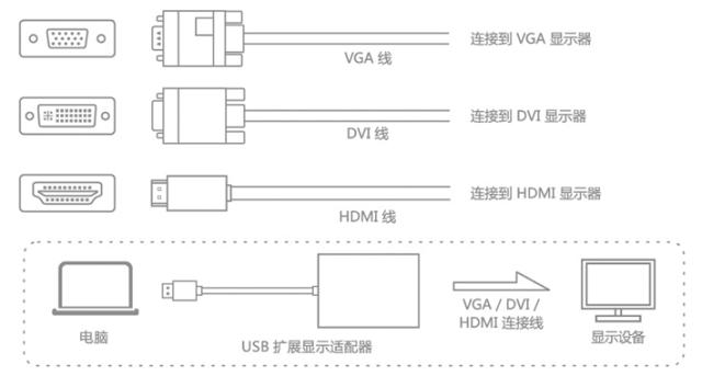 USB外置显卡硬件连接