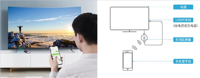 手机无线投屏转换器使用方法和常见问题解答