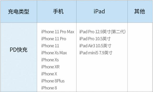 苹果PD快充的配件要求和挑选方法