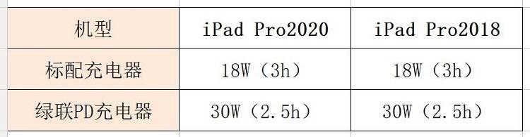 新款iPad Pro 2020电池续航和充电速度对比