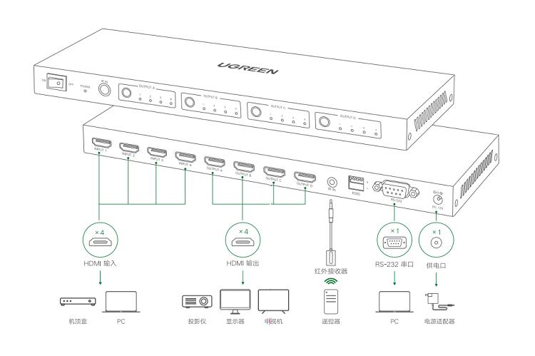 绿联HDMI矩阵