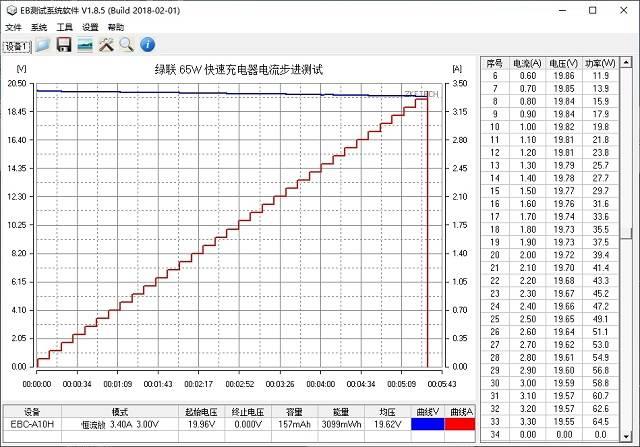 绿联65W氮化镓充电器功率测试