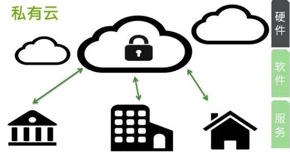 网络私有云存储是什么