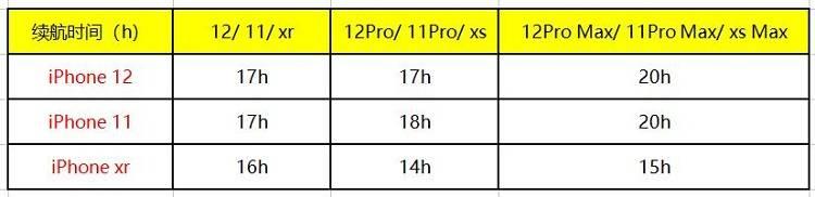 iPhone12和iPhone11续航对比