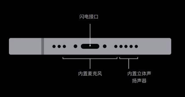 iPhone12充电接口是什么