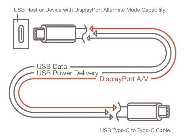 DP2.0和HDMI2.1物理接口对比