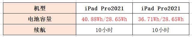 iPad Pro 2021和iPad Pro 2020电池容量对比