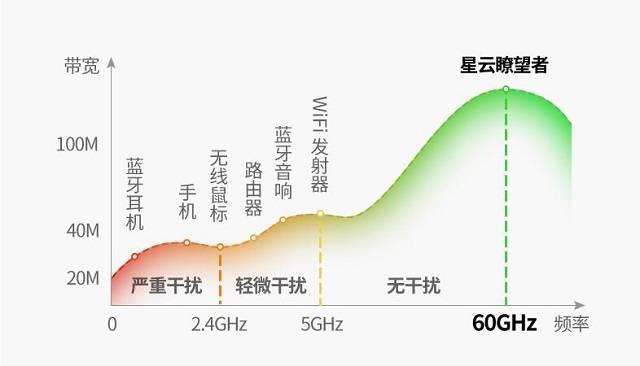 毫米波与5G的关系